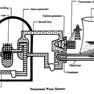 (PDF) A Survey on Nuclear Energy and Nuclear Pollution
