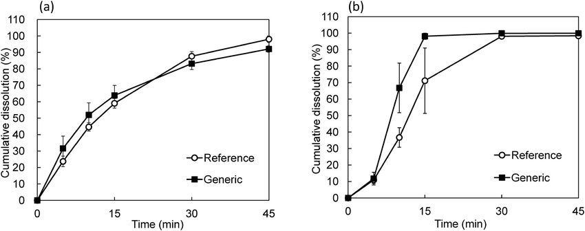 Example of Dissolution Datasets of a Generic and