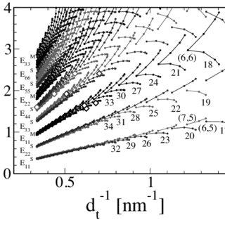 (PDF) Optical properties of carbon nanotubes and