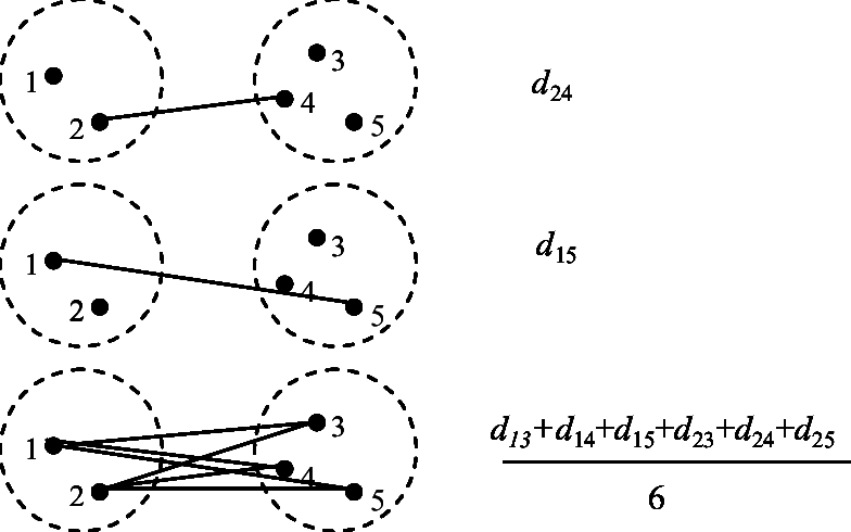Distance between two clusters for three hierarchical