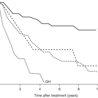 (PDF) Radiation-induced hypopituitarism after cancer