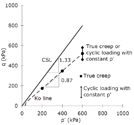 Effective stress paths followed in creep-cyclic inter