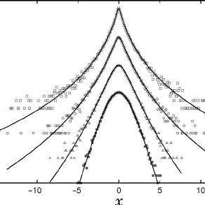 ͑ Color online ͒ Deformation of PDF's across scales