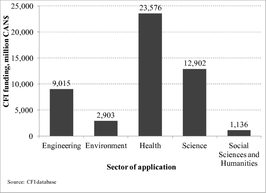 CFI funding to date by sector of application CIHR has a