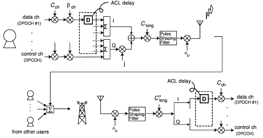 A simplified block diagram of a user equipment transmitter
