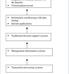 the transition of healthcare information technology [ 850 x 1127 Pixel ]