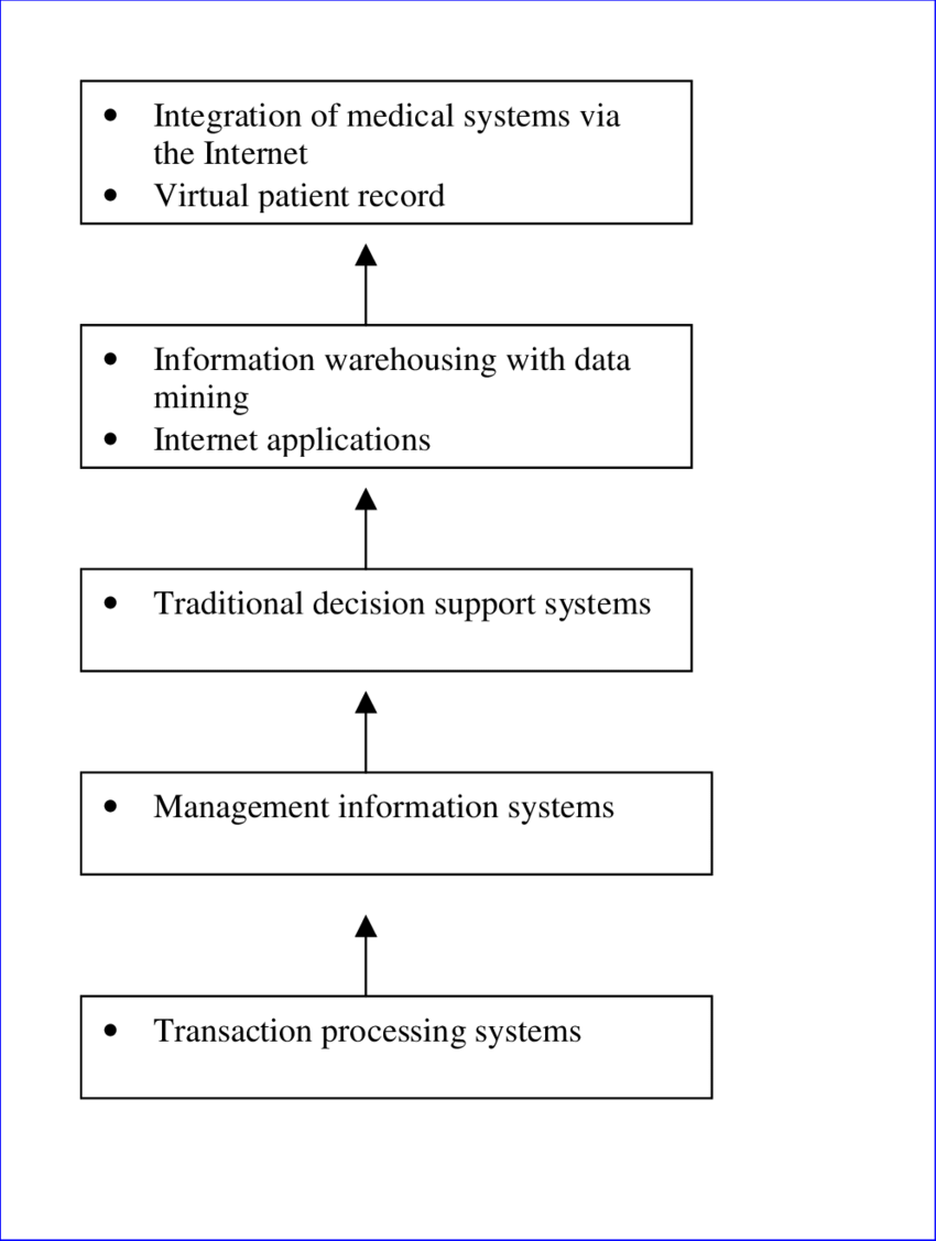 hight resolution of the transition of healthcare information technology