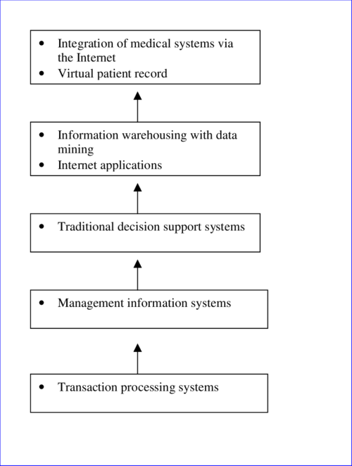 small resolution of the transition of healthcare information technology