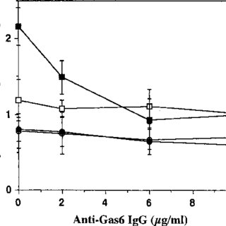 (PDF) Requirement of ??-carboxyglutamic acid residues for