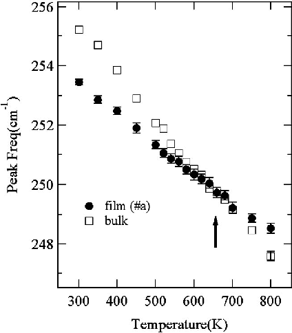 Temperature variation of E g phonon mode in Ho 3 Fe 5 O 12