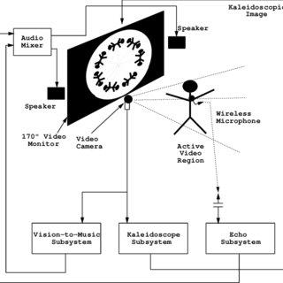 (PDF) Iamascope: An Interactive Kaleidoscope