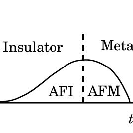 Schematic diagram of the Mott-Hubbard transition. t is the