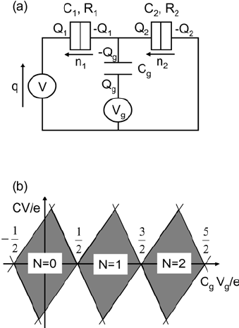 (a) Equivalent circuit of the single electron transistor