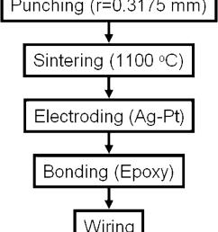 experimental procedure flow chart of motor fabrication  [ 850 x 1866 Pixel ]