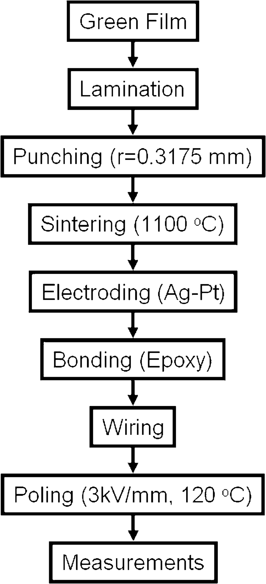 medium resolution of experimental procedure flow chart of motor fabrication