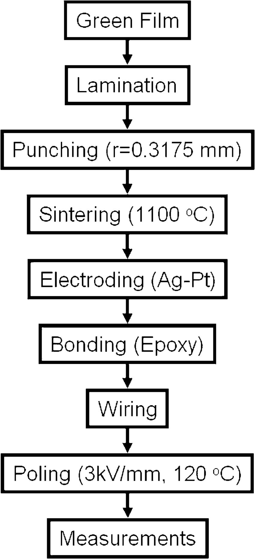 hight resolution of experimental procedure flow chart of motor fabrication