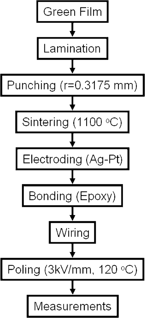 small resolution of experimental procedure flow chart of motor fabrication
