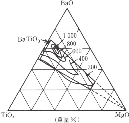 Phase diagram for the Pb(Zr,Ti)O 3 solid solution system