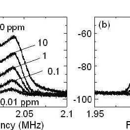 Experimental setup. PD: photoreceiver, AOM: acousto-optic