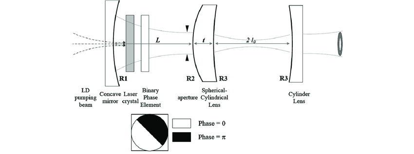 Schematic diagram of the apparatus for doughnut-like LG