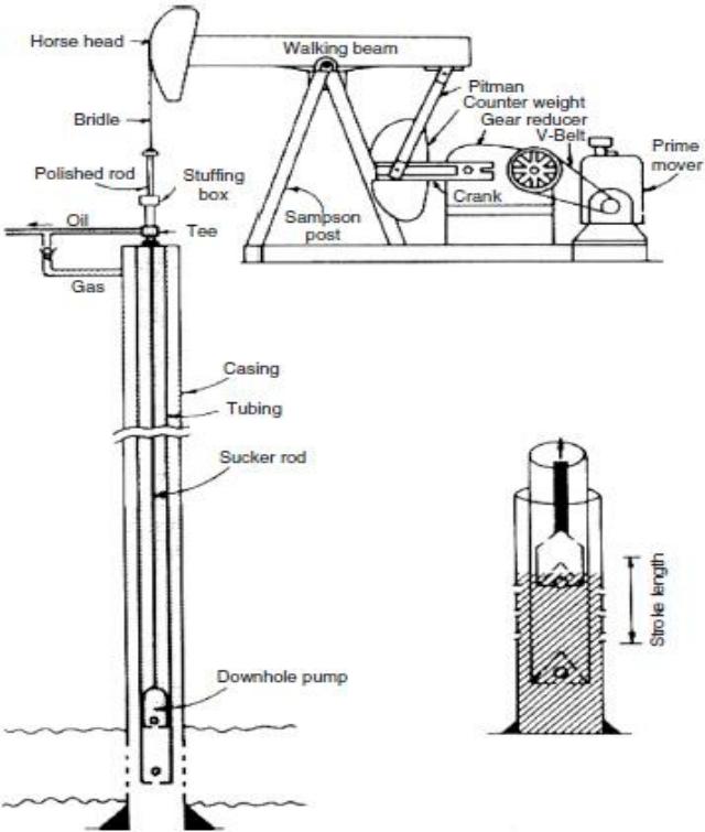 A schematic diagram of a sucker rod pumping system (Golan