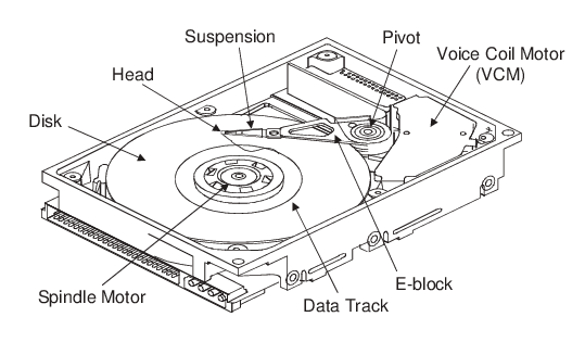 Mechanical components of a typical hard disk drive