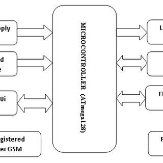 (PDF) Implementation of the Enhanced Fingerprint