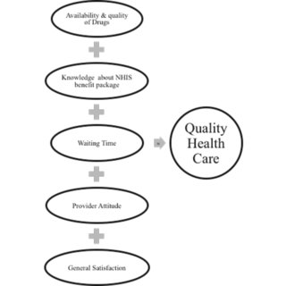 5 Five dimensions of quality health care (Authors