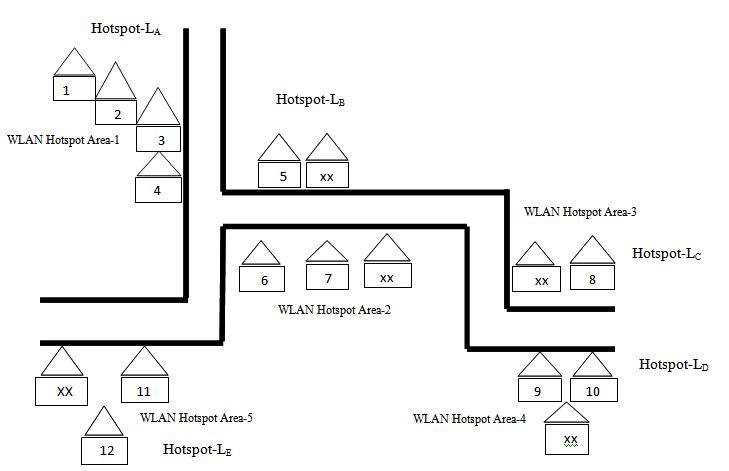 Block Diagram Representation of Target Areas Legend-Key: 1