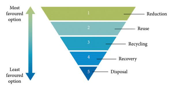 Hierarchy of waste management [27].   Download Scientific Diagram