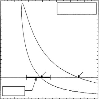 Neutral stability curve for a Blasius boundary layer with