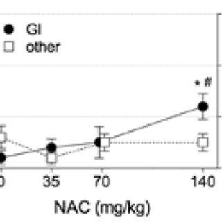 N-acetylcysteine (NAC) effects on cysteine-to-total