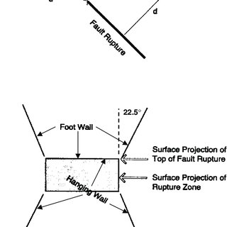 10 Definition of hanging wall and footwall in the