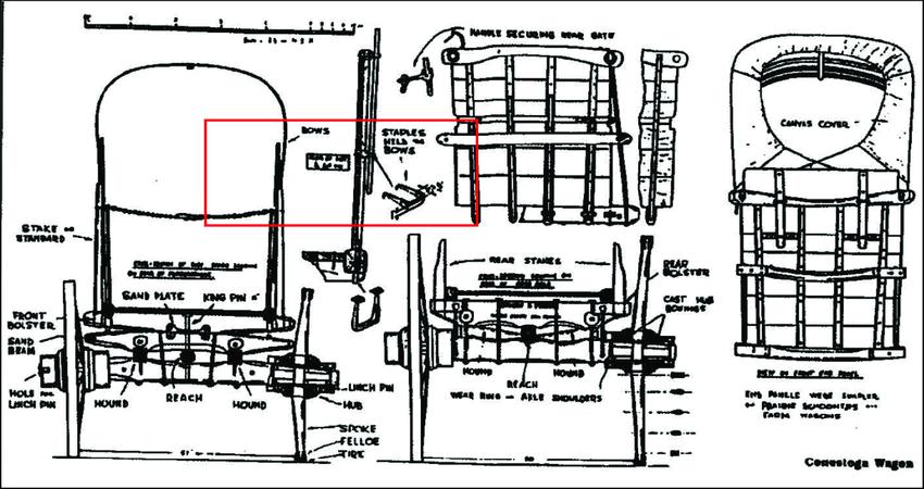 Conestoga Wagon diagram, adapted from Davis (1997:29), red