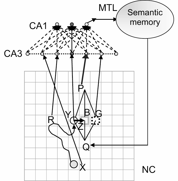 Integration of neuromorphic and symbolic components. Top