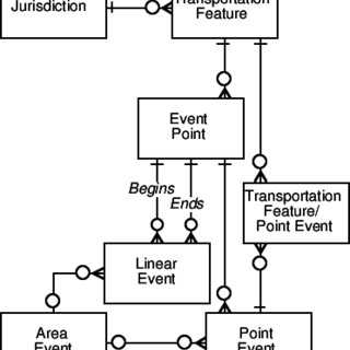 (PDF) A PROPOSED METHOD OF TRANSPORTATION FEATURE