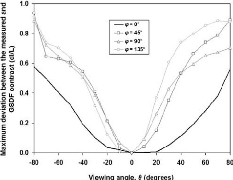 Maximum deviation between the measured and GSDF luminance