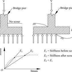 Failure of bridges due to scour. (a) Sava bridge, Zagreb