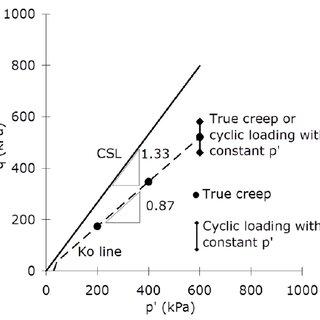 Figure Table 2: 21 Pile test details Pile Date Test type