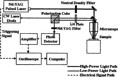 The thermoreflectance method for measuring the vertical