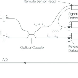 Schematic of the differential fibre-optic detection system
