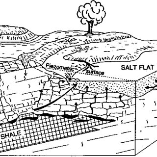(PDF) Evaporite-karst problems and studies in the USA