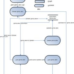 Inventory Management Process Flow Diagram 2000 Jeep Wrangler Headlight Wiring Pdf Automation Of Data For The Proposed System
