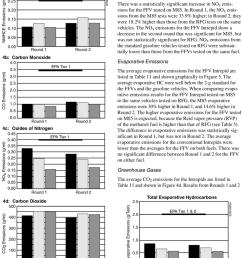 emissions results from the dodge intrepid download scientific diagram rh researchgate net 2004 dodge intrepid vacuum [ 850 x 1062 Pixel ]