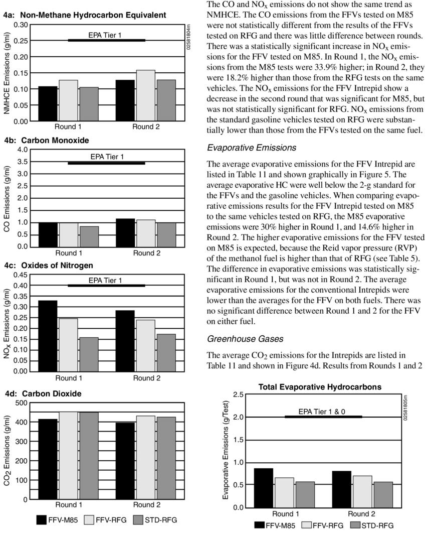 medium resolution of emissions results from the dodge intrepid download scientific diagram rh researchgate net 2004 dodge intrepid vacuum