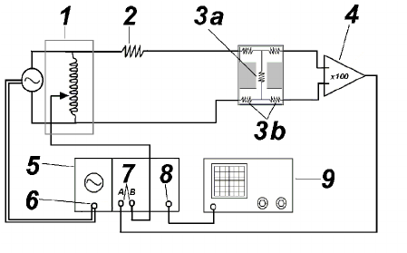 The setup used to measure weak localization. It is a 4