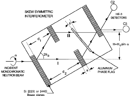 Schematic diagram of a symmetric LLL perfect-crystal