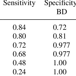 (PDF) Detecting Poor Effort and Malingering With an
