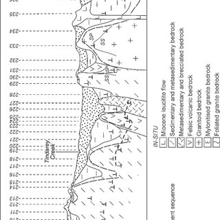 Schematic model of weathering profile on sulfide