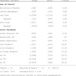 Distribution of Texas Public High School Seniors by School